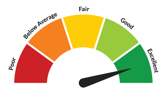 How do you rate?    What your credit file says about you!